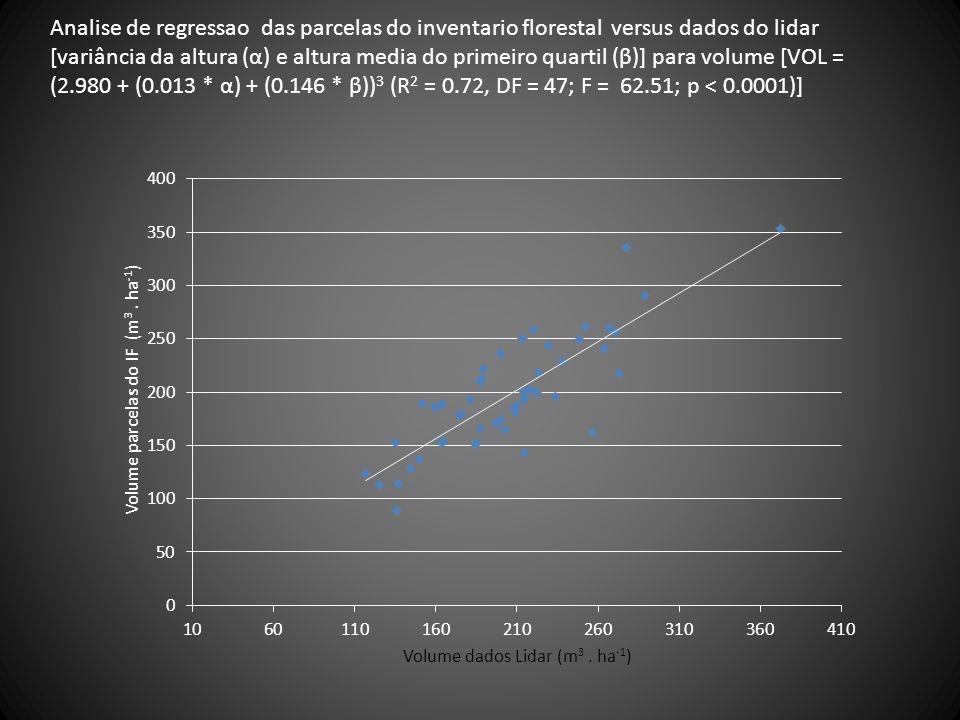 Analise de regressao das parcelas do inventario florestal versus dados do lidar [variância da altura (α) e altura media do primeiro quartil (β)] para volume [VOL = (2.980 + (0.013 * α) + (0.146 * β))3 (R2 = 0.72, DF = 47; F = 62.51; p < 0.0001)]